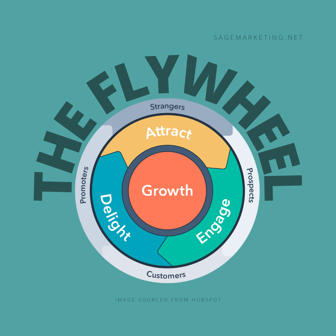 Replace Your Sales Funnel with a Flywheel
